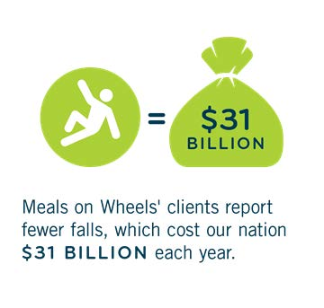 Meals on Wheels' clients report fewer falls