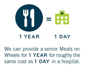 We can provide a senior Meals on Wheels for 1 Year for roughly the same cost as 1 Day in a hospital